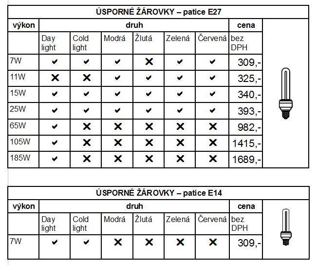 Tabulka našich žárovek s paticí E27 nebo E14